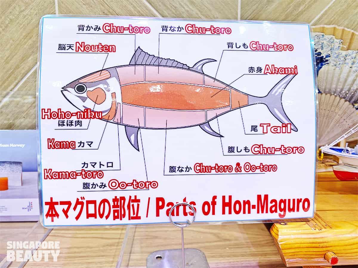 Meidi Ya Hon Maguro bluefin tuna parts chart